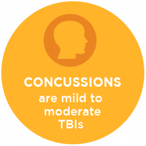 Concussions are Mild to Moderate TBIs