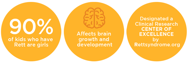 Rett syndrome is a condition that affects brain growth and development.