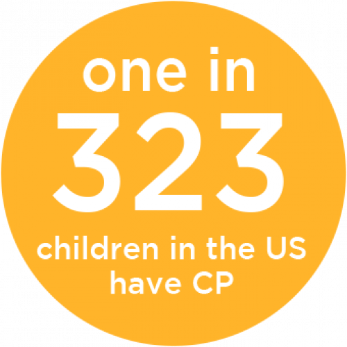 One in 323 children in the US have CP
