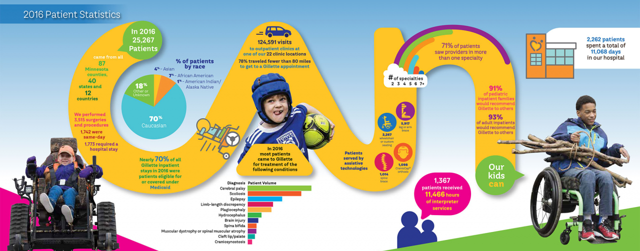 gillette children's CAN inforgraphic 2016 annual report