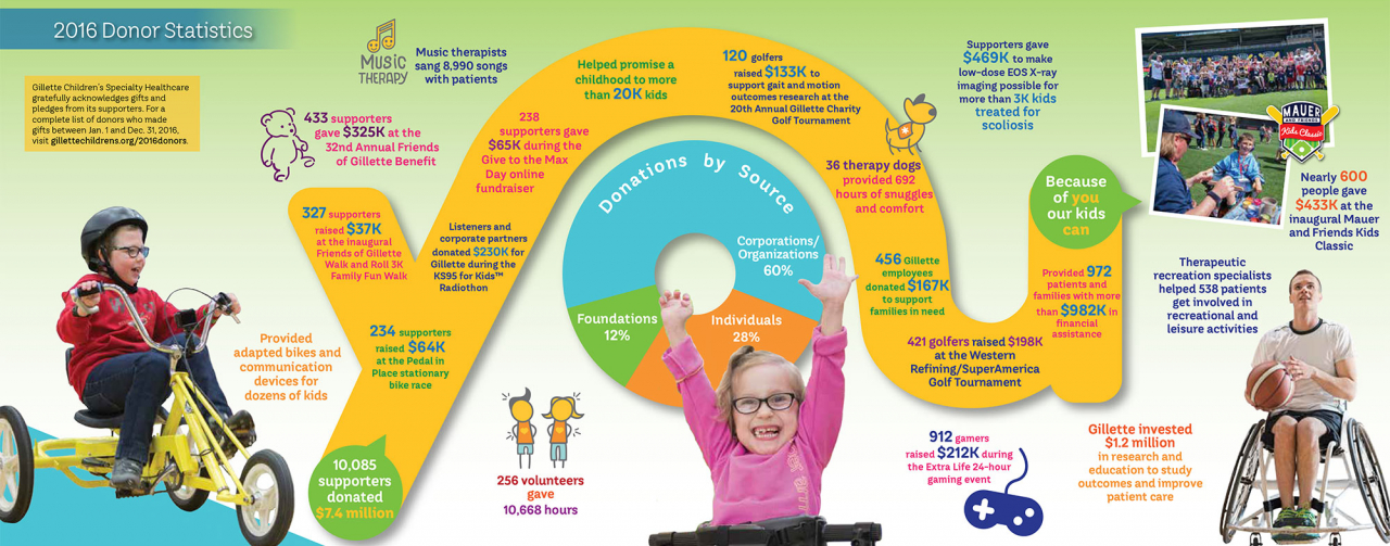 gillette children's YOU infographic 2016 annual report