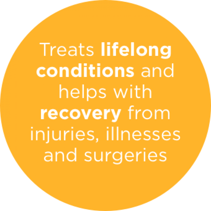 Treats lifelong conditions and helps with recovery from injuries, illnesses and surgeries