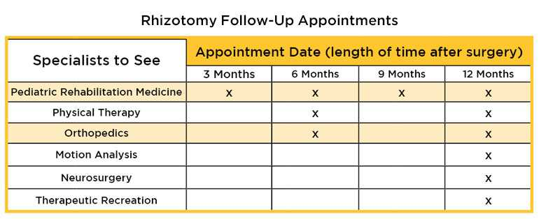 Selective Dorsal Rhizotomy SDR Surgery Follow Up Appointment Schedule