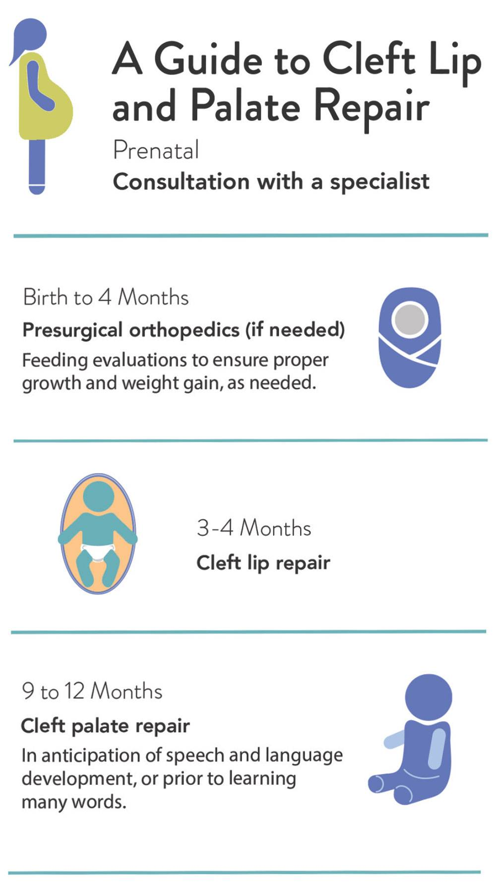 A guide to cleft lip and palate repair