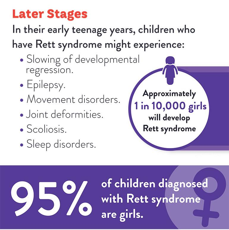 later stages of rett syndrome infographic