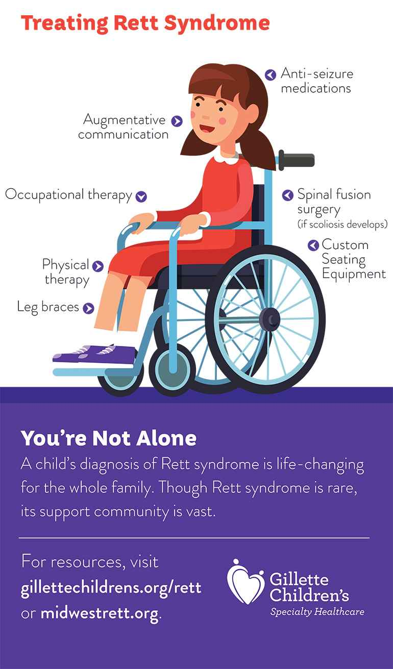 treating rett syndrome infographic