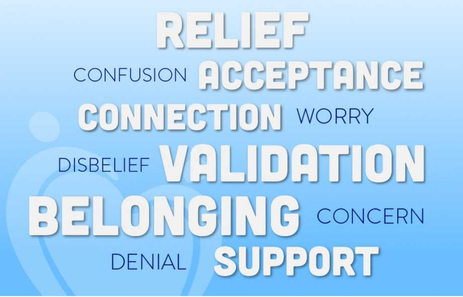 Relief, acceptance, confusion, connection, validation, belonging, denial, support