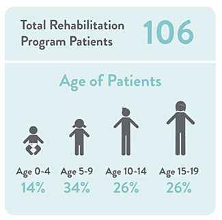 The age of inpatient rehabilitation patients at Gillette ranges from 0 to 19.