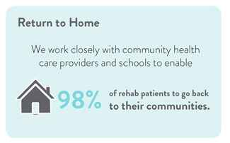 As a result of our integrated team approach and collaboration with community providers, 98 percent of rehabilitation patients return to their communities.