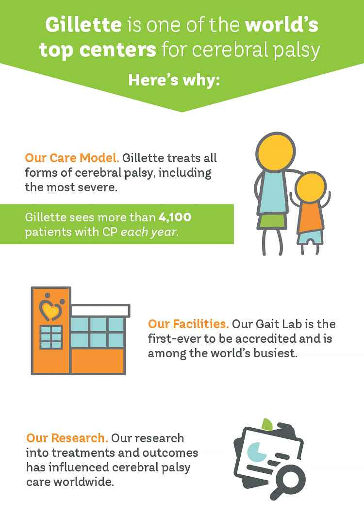 Gillette is one of the world's top centers for cerebral palsy