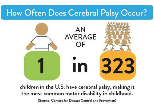 infographic - how often does cerebral palsy occur?