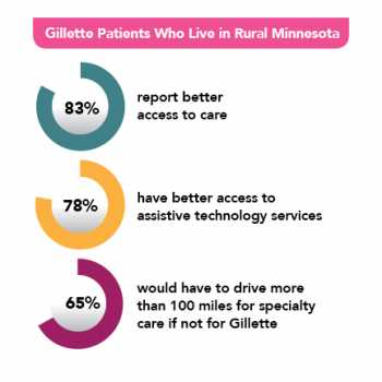 Gillette patients who live in rural Minnesota
